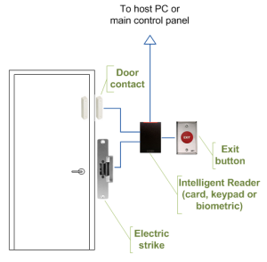 Access Control Door Wiring